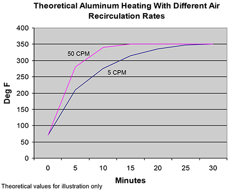 Theoretical Aluminum Heating With Different Air Recirculation Rates